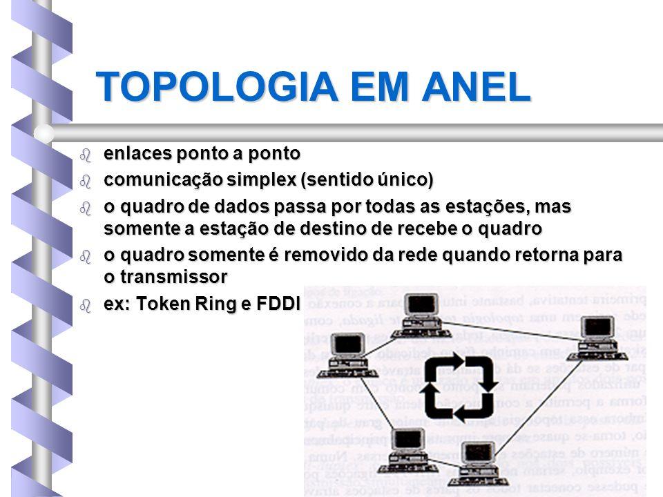 TOPOLOGIA EM ANEL enlaces ponto a ponto