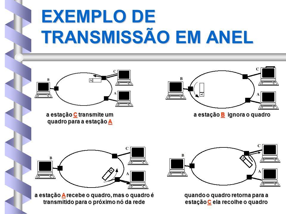 EXEMPLO DE TRANSMISSÃO EM ANEL