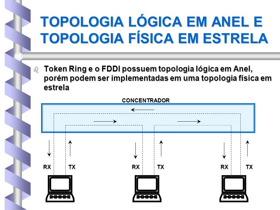 TOPOLOGIA LÓGICA EM ANEL E TOPOLOGIA FÍSICA EM ESTRELA