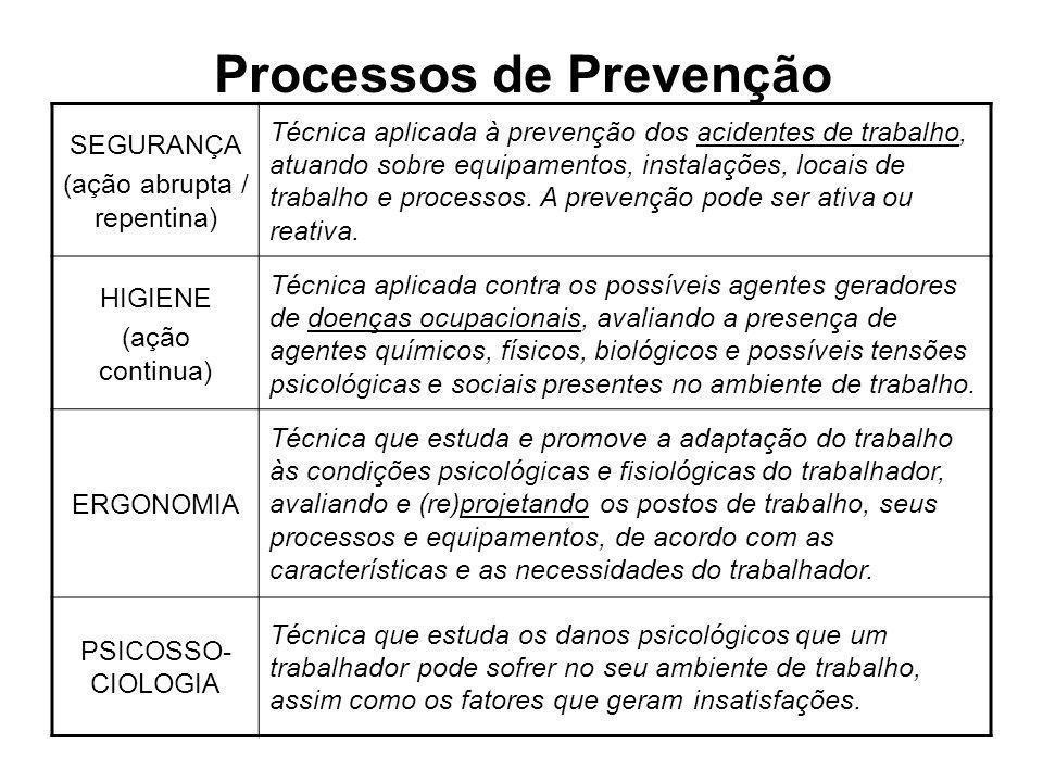 Processos de Prevenção