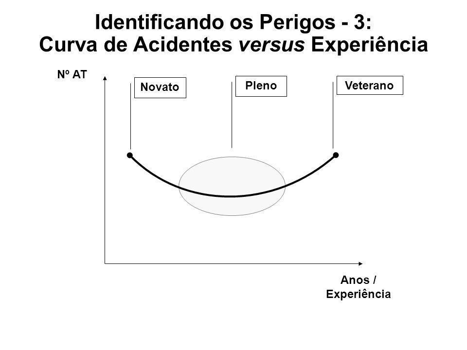 Identificando os Perigos - 3: Curva de Acidentes versus Experiência