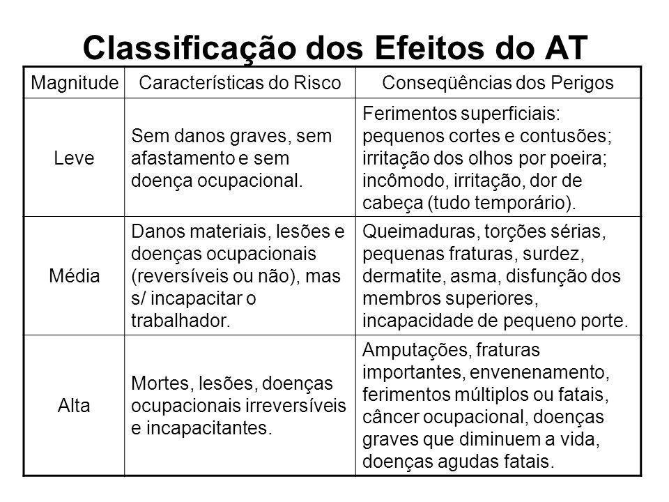 Classificação dos Efeitos do AT