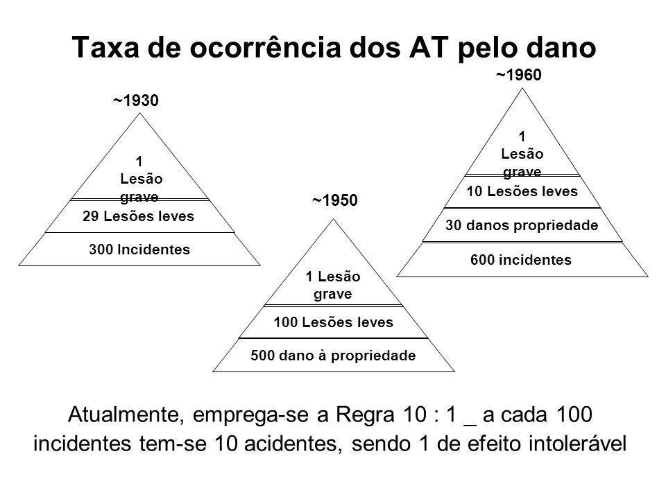 Taxa de ocorrência dos AT pelo dano