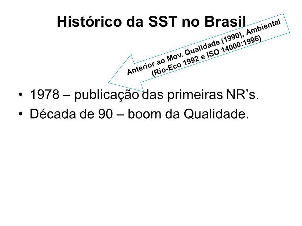 Histórico da SST no Brasil