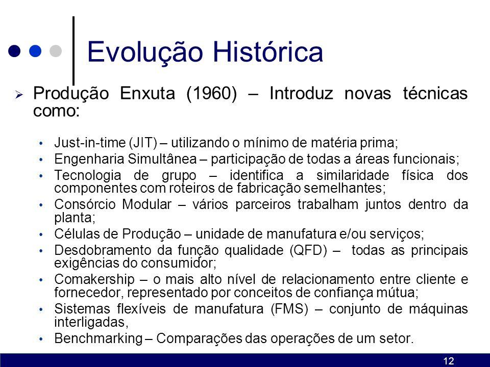 Evolução Histórica Produção Enxuta (1960) – Introduz novas técnicas como: Just-in-time (JIT) – utilizando o mínimo de matéria prima;