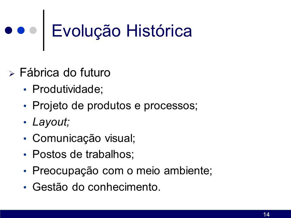 Evolução Histórica Fábrica do futuro Produtividade;