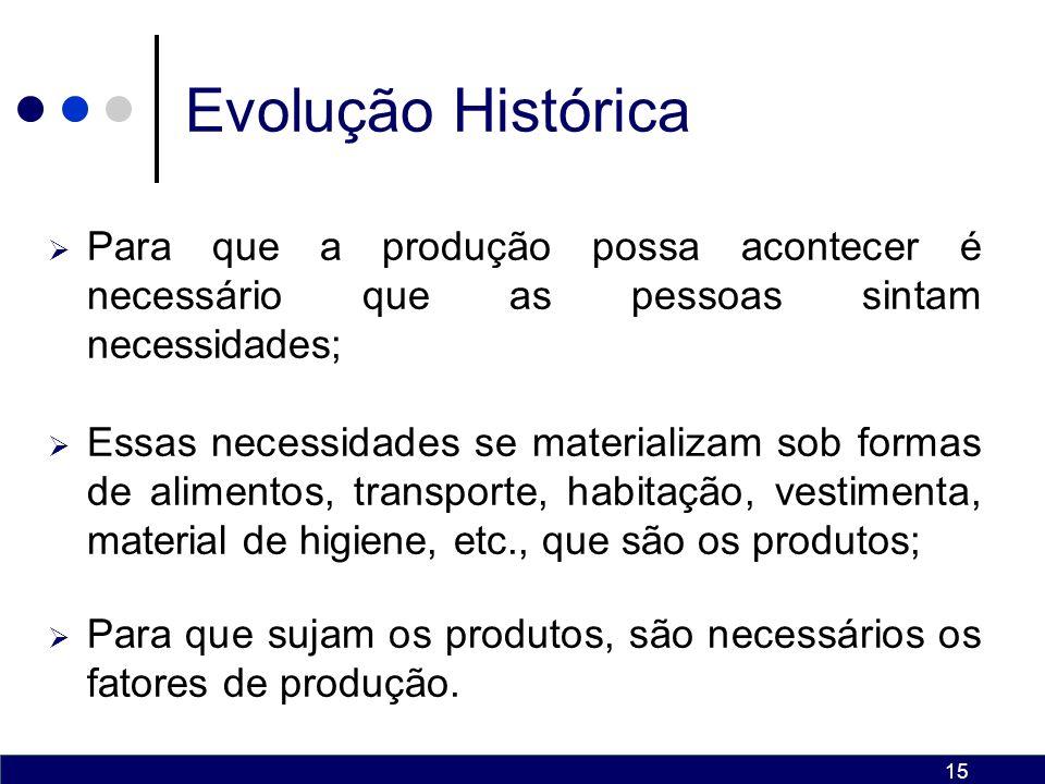 Evolução Histórica Para que a produção possa acontecer é necessário que as pessoas sintam necessidades;