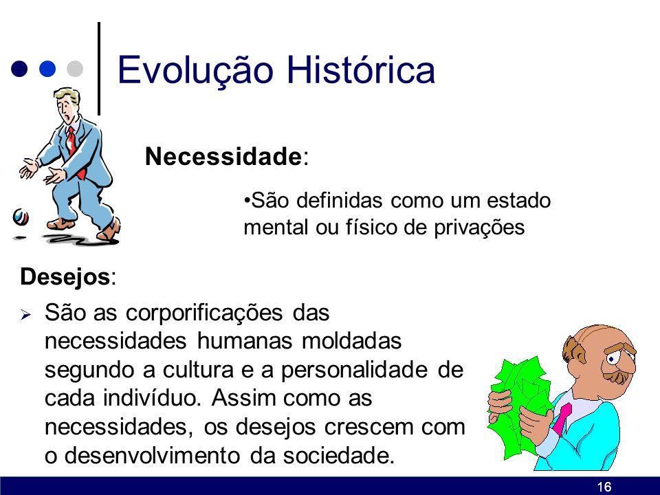 Evolução Histórica Necessidade: Desejos: