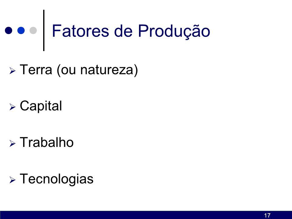 Fatores de Produção Terra (ou natureza) Capital Trabalho Tecnologias