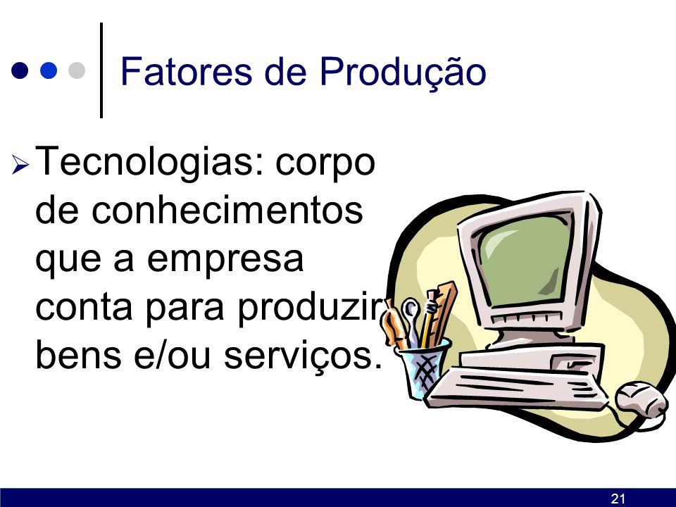 Fatores de Produção Tecnologias: corpo de conhecimentos que a empresa conta para produzir bens e/ou serviços.