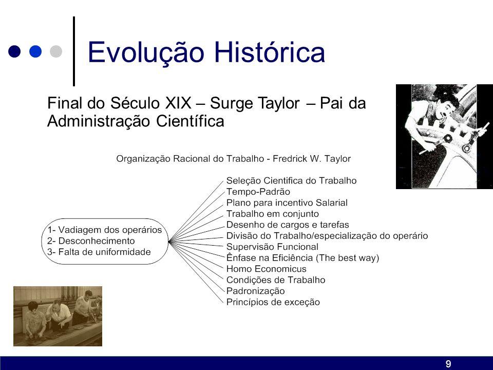 Evolução Histórica Final do Século XIX – Surge Taylor – Pai da Administração Científica