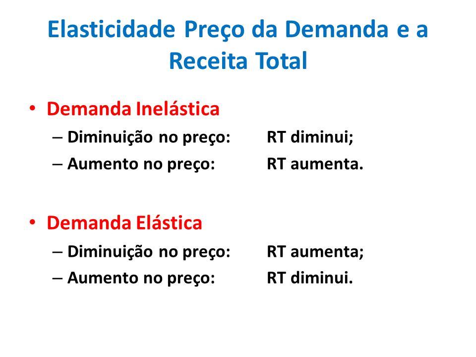 Elasticidade Preço da Demanda e a Receita Total