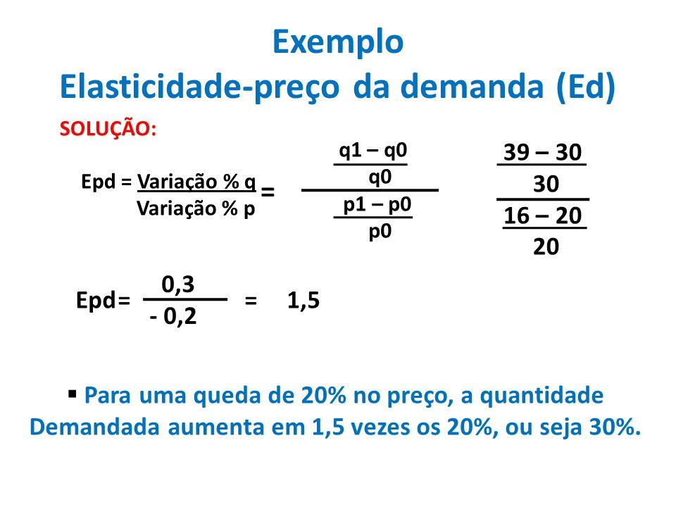 Exemplo Elasticidade-preço da demanda (Ed)