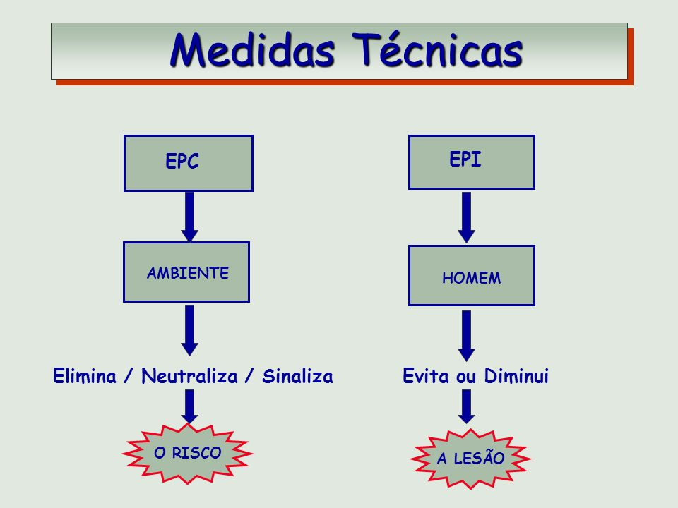 Medidas Técnicas EPC EPI Elimina / Neutraliza / Sinaliza
