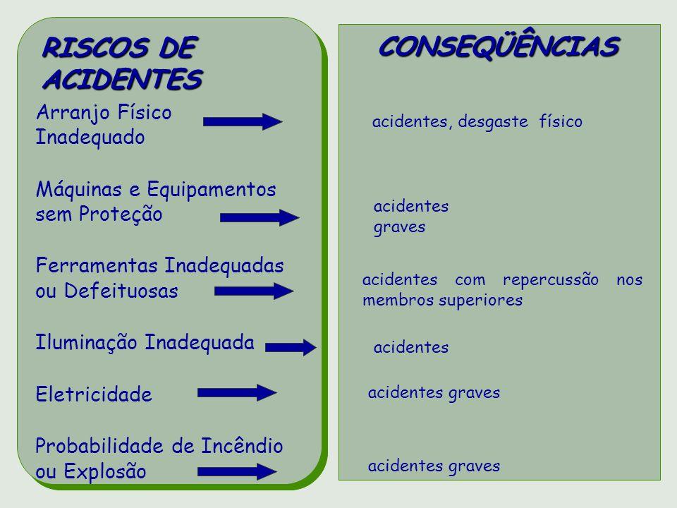 RISCOS DE CONSEQÜÊNCIAS ACIDENTES Arranjo Físico Inadequado