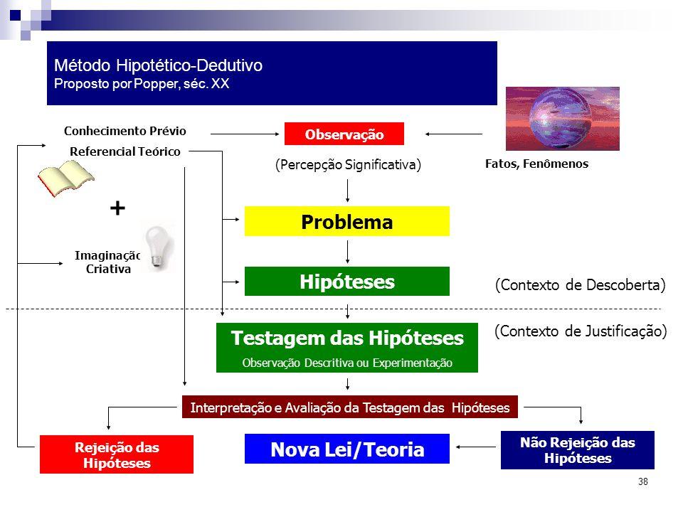 Método Hipotético-Dedutivo Proposto por Popper, séc. XX