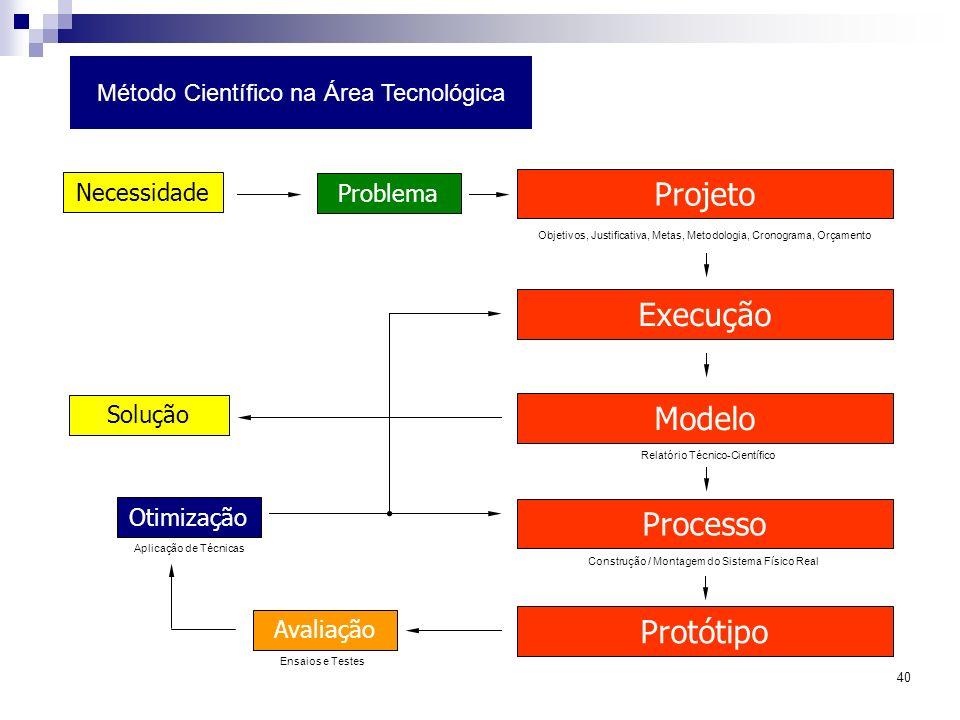 Projeto Execução Modelo Processo Protótipo