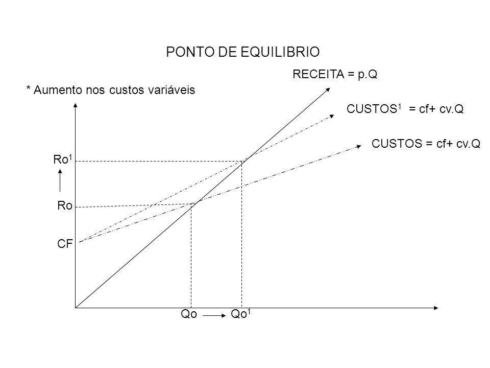 PONTO DE EQUILIBRIO RECEITA = p.Q * Aumento nos custos variáveis