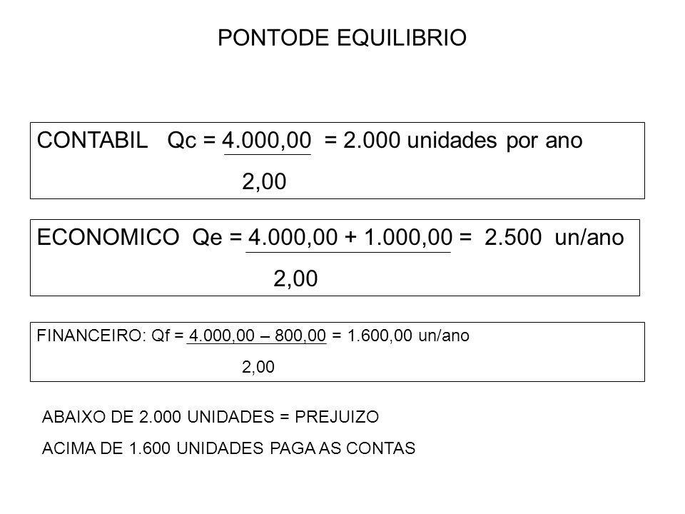CONTABIL Qc = 4.000,00 = 2.000 unidades por ano 2,00