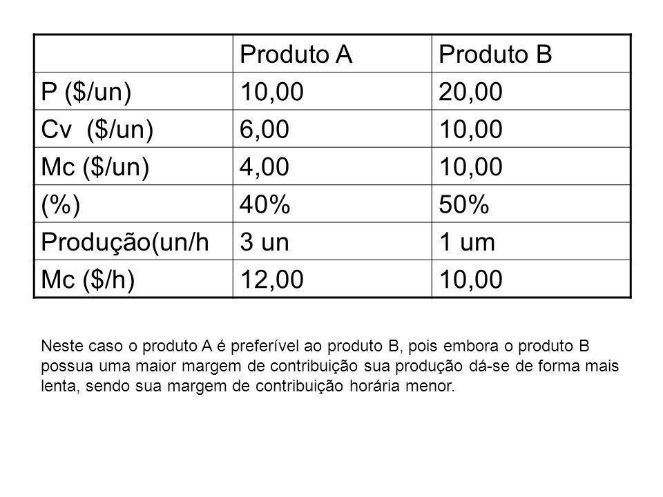 Produto A Produto B P ($/un) 10,00 20,00 Cv ($/un) 6,00 Mc ($/un) 4,00