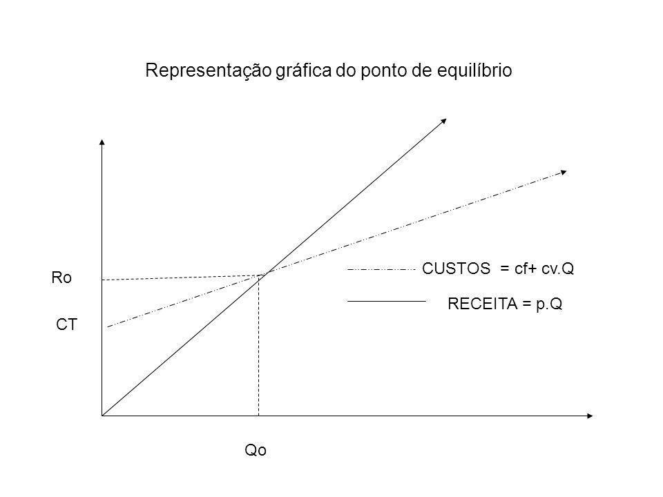Representação gráfica do ponto de equilíbrio