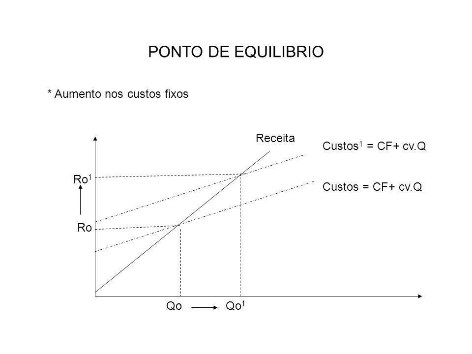 PONTO DE EQUILIBRIO * Aumento nos custos fixos Receita