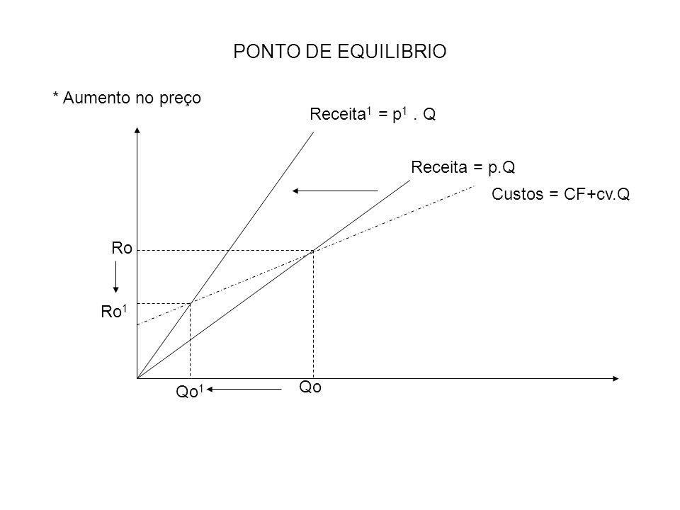 PONTO DE EQUILIBRIO * Aumento no preço Receita1 = p1 . Q Receita = p.Q
