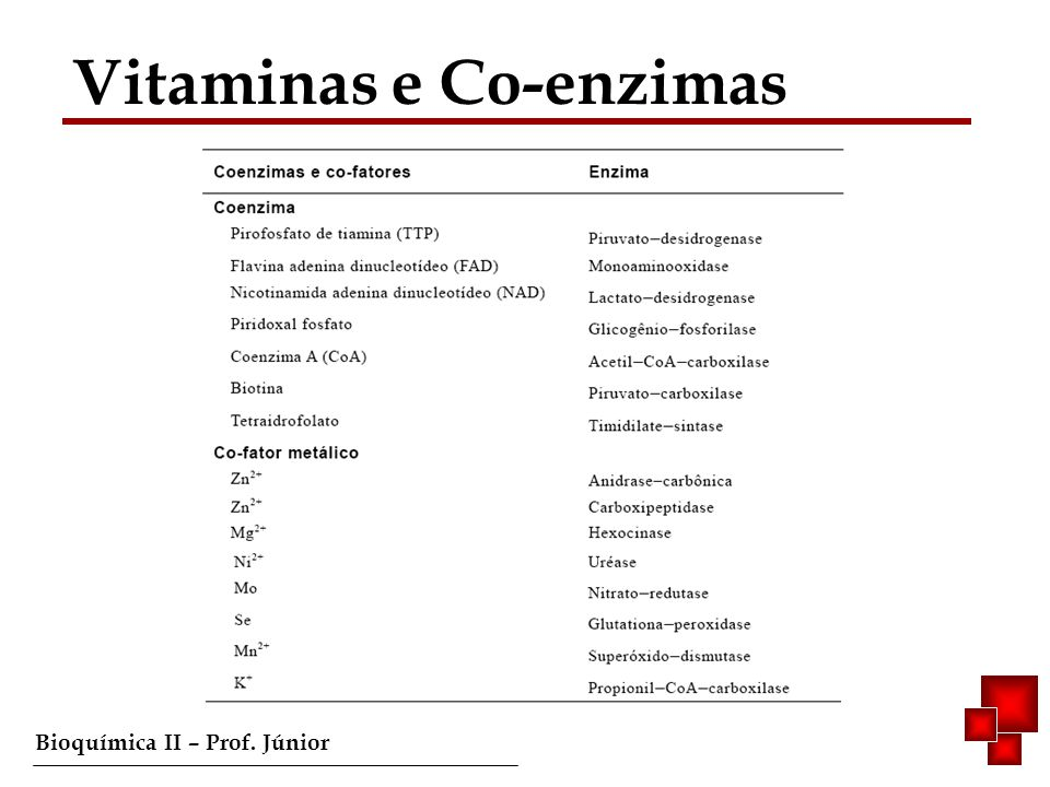Vitaminas e Co-enzimas