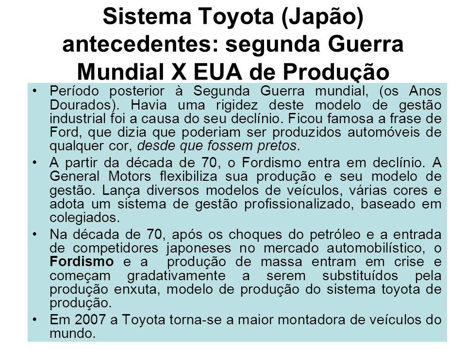 Sistema Toyota (Japão) antecedentes: segunda Guerra Mundial X EUA de Produção