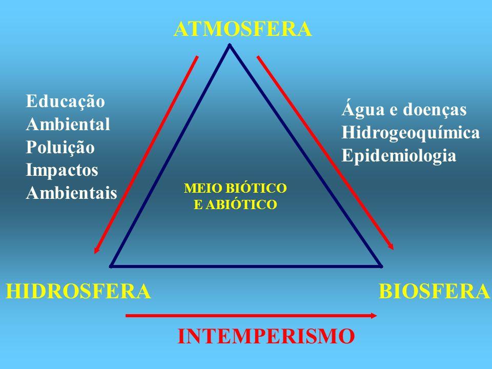 ATMOSFERA HIDROSFERA BIOSFERA INTEMPERISMO Educação Água e doenças