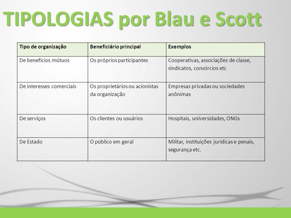 TIPOLOGIAS por Blau e Scott
