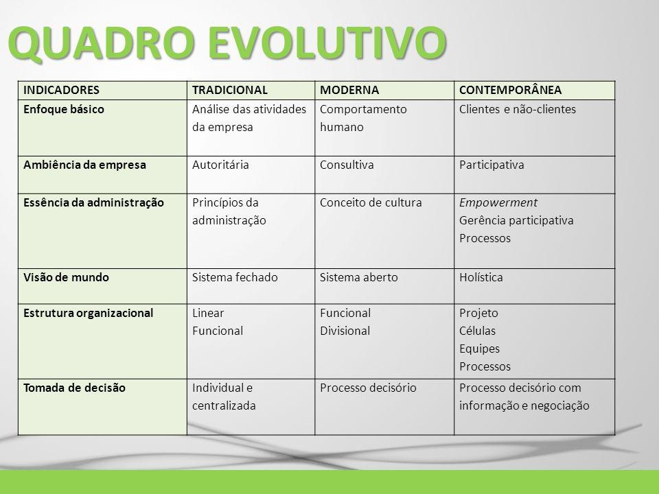 QUADRO EVOLUTIVO INDICADORES TRADICIONAL MODERNA CONTEMPORÂNEA