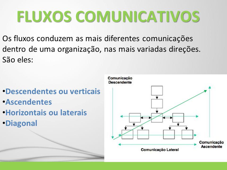 FLUXOS COMUNICATIVOS Os fluxos conduzem as mais diferentes comunicações dentro de uma organização, nas mais variadas direções. São eles: