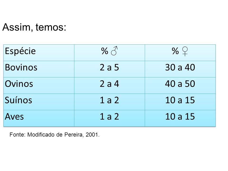 Assim, temos: Espécie % ♂ % ♀ Bovinos 2 a 5 30 a 40 Ovinos 2 a 4