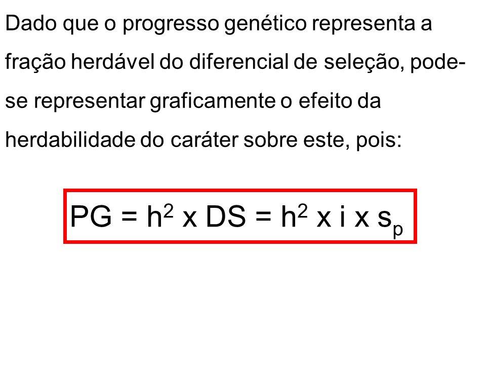 Dado que o progresso genético representa a fração herdável do diferencial de seleção, pode-se representar graficamente o efeito da herdabilidade do caráter sobre este, pois: