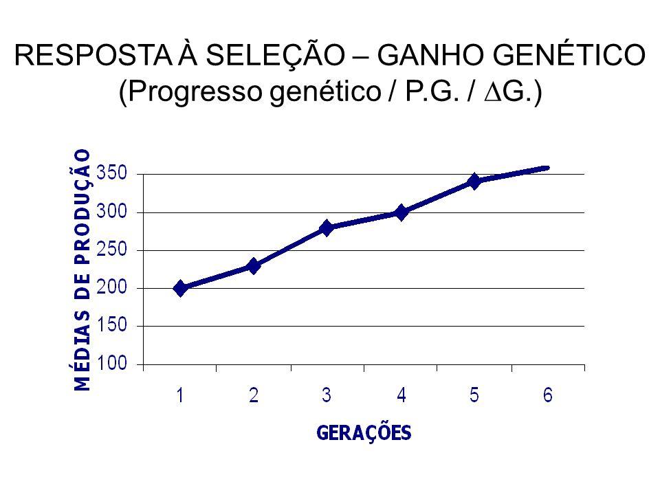 RESPOSTA À SELEÇÃO – GANHO GENÉTICO (Progresso genético / P.G. / G.)