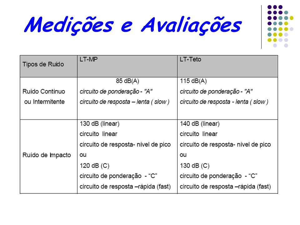 Medições e Avaliações