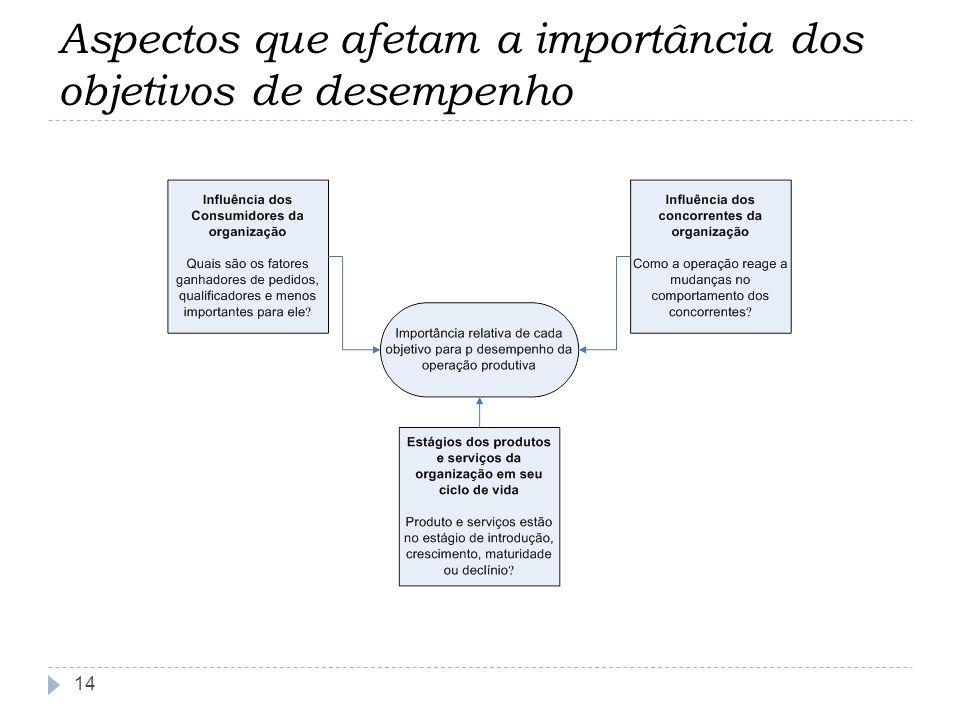 Aspectos que afetam a importância dos objetivos de desempenho