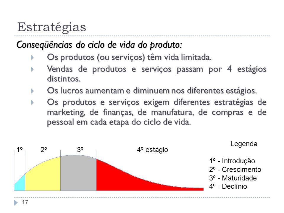 Estratégias Conseqüências do ciclo de vida do produto: