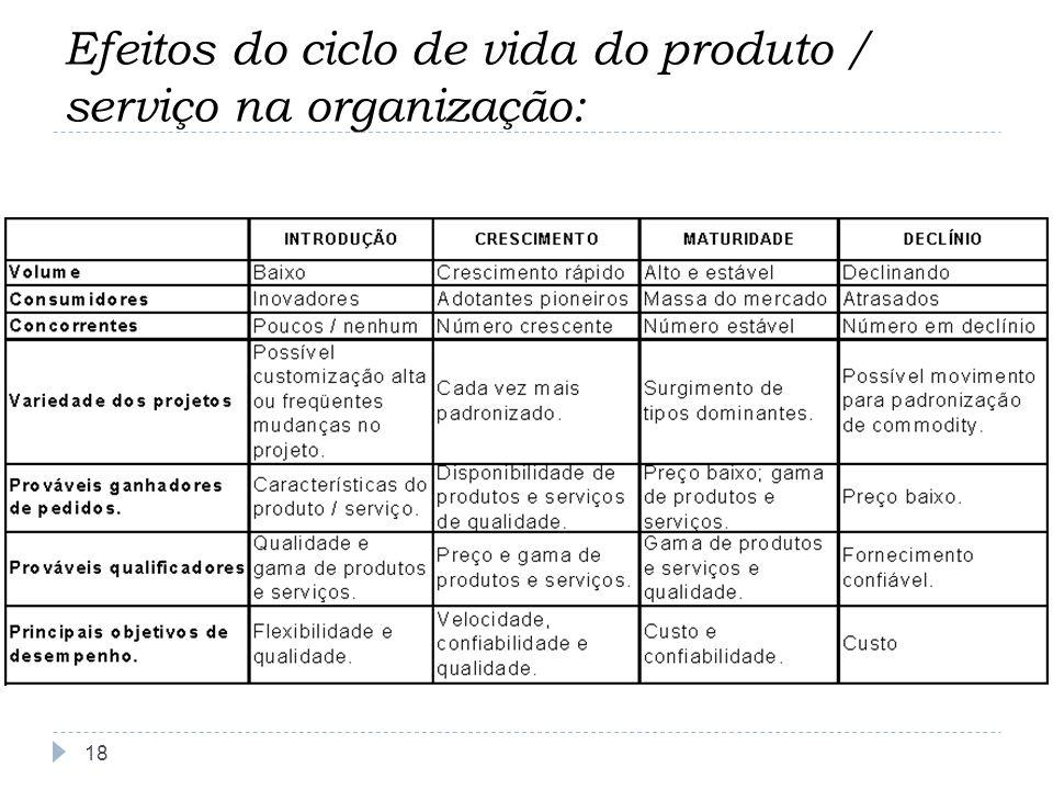 Efeitos do ciclo de vida do produto / serviço na organização: