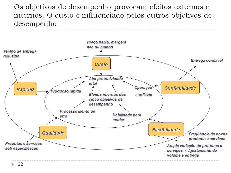 Os objetivos de desempenho provocam efeitos externos e internos