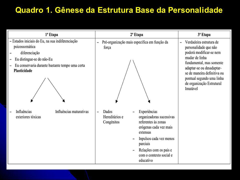 Quadro 1. Gênese da Estrutura Base da Personalidade