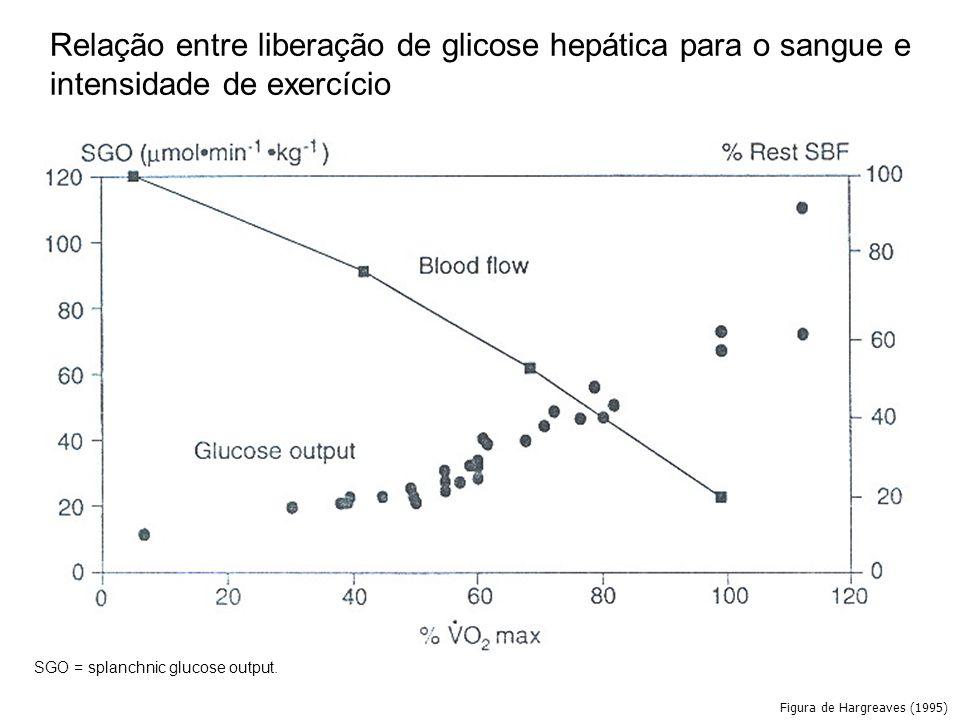 Relação entre liberação de glicose hepática para o sangue e intensidade de exercício