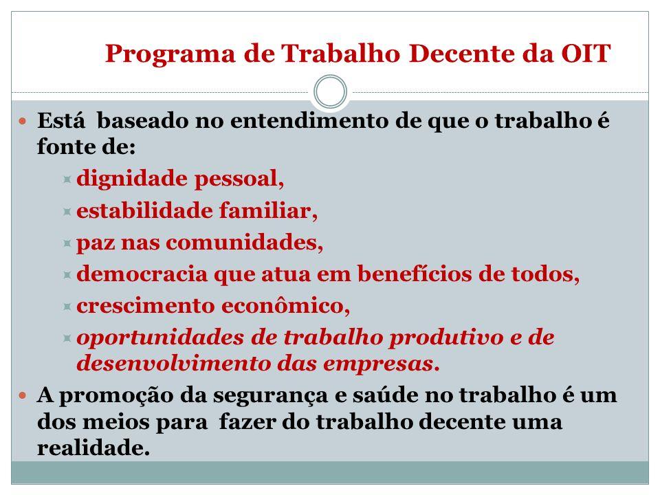 Programa de Trabalho Decente da OIT