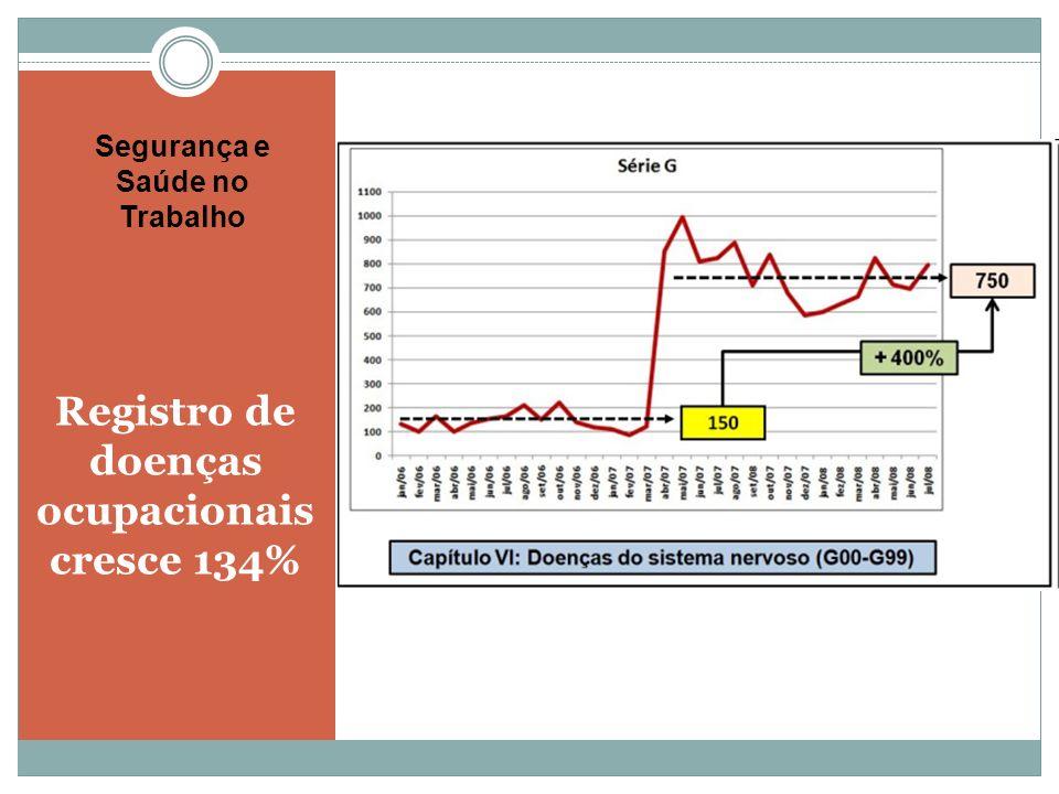 Registro de doenças ocupacionais cresce 134%