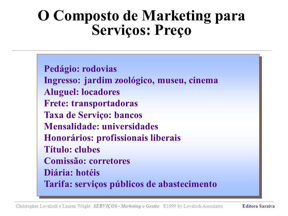 O Composto de Marketing para Serviços: Preço