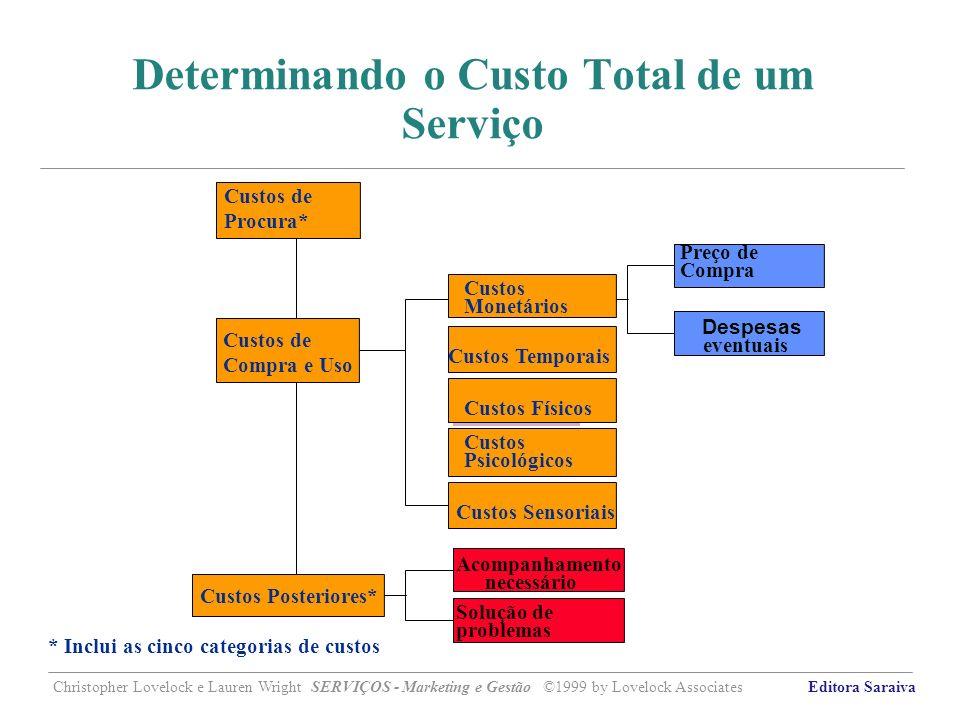 Determinando o Custo Total de um Serviço