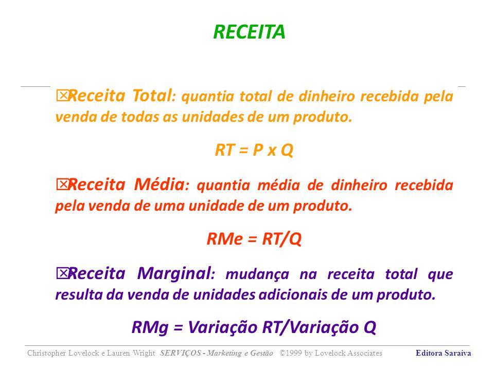 RMg = Variação RT/Variação Q