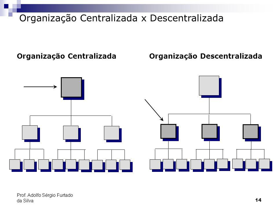 Organização Centralizada x Descentralizada