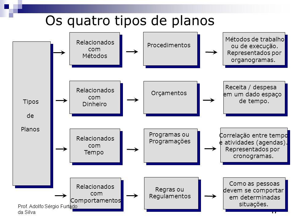 Os quatro tipos de planos